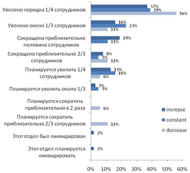 Итоги 2009 года: Влияние кризиса на маркетинговую политику компаний