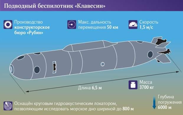 """Подводный беспилотник """"Клавесин"""""""