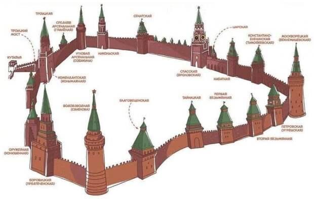 Все, что вы хотели знать о башнях Кремля, но боялись спросить