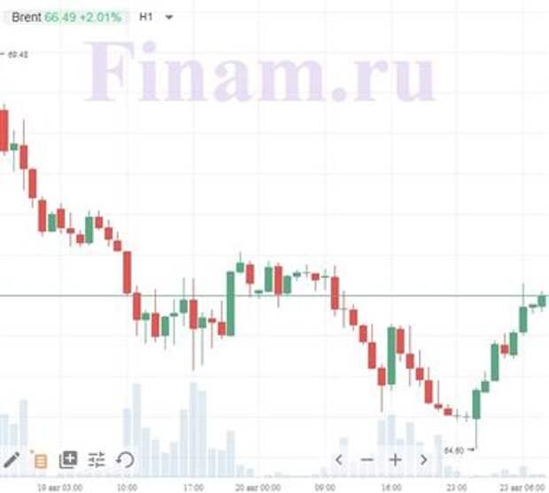 """Доброе утро! В Азии и на рынке нефти """"бычьи"""" настроения"""
