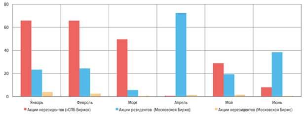 Вложения физлиц в акции российских компаний увеличились во 2 квартале в 2,5 раза