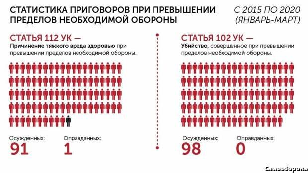 В годы сталинских репрессий выносилось гораздо больше оправдательных приговоров