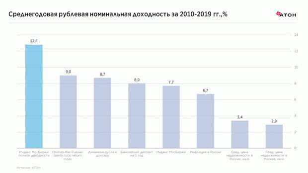 Доходности в России: хорошее прошлое, прекрасное будущее