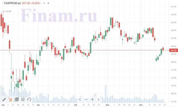 Коронавирус и финансовые рынки 21 июля: имидж России не пострадал