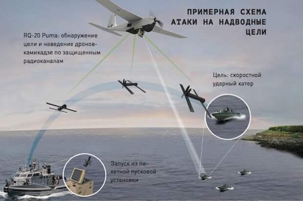 Схема атаки нанадводные цели