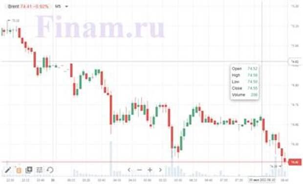 Доброе утро! Азиатские биржи падают, нефть в минусе