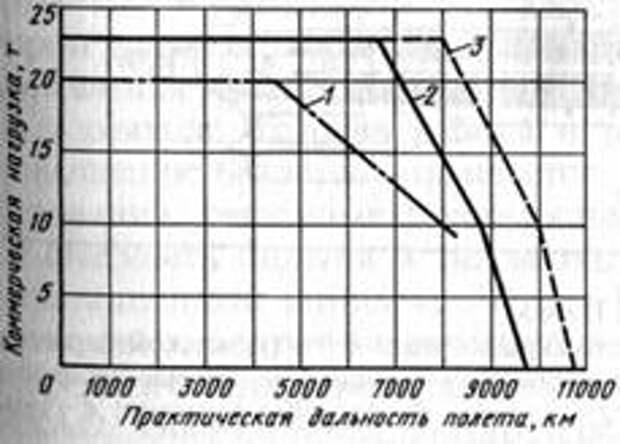 Рис. 1. Зависимость массы коммерческой нагрузки от дальности полета самолетов Ил-62