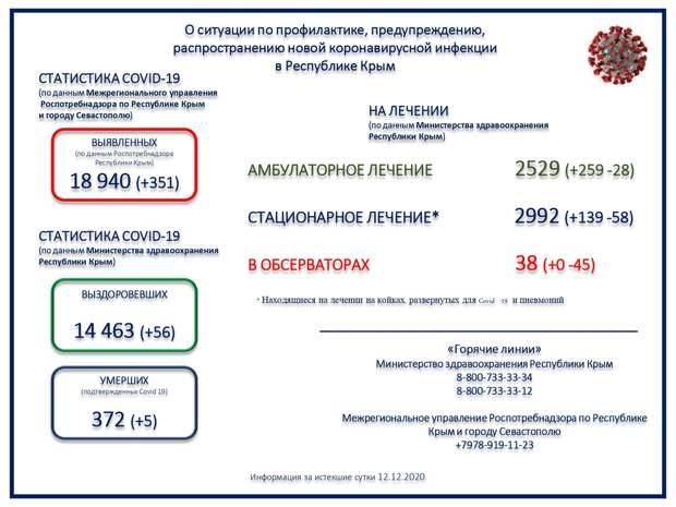 В Крыму умерли 5 пациентов с коронавирусом за сутки