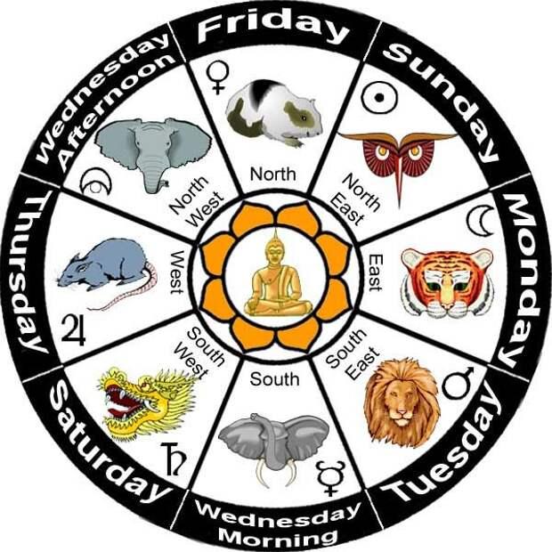 Древний Мьянма-бирманский гороскоп по дню вашего рождения