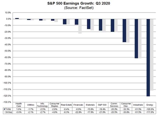 Фондовые индексы продолжают многомесячный рост вопреки плохой отчетности компаний