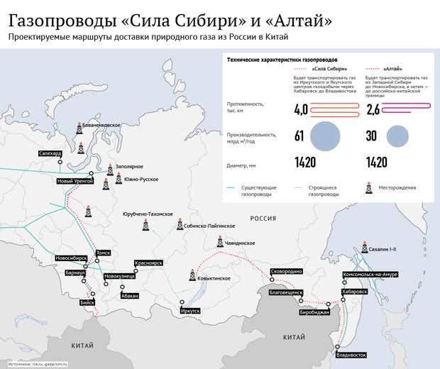 Смит: разворачиваясь на Восток, Россия строит контуры нового мира