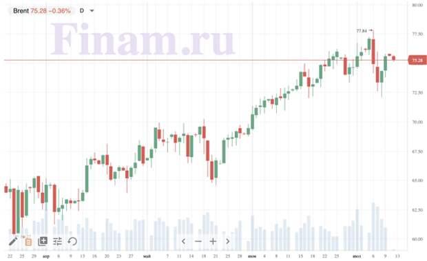 Российский фондовый рынок откроется без значительных изменений