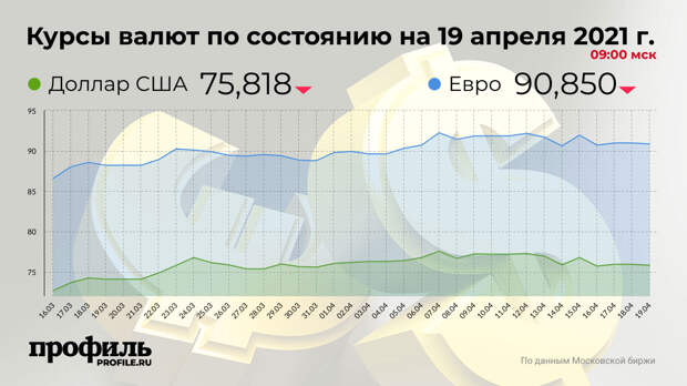 Доллар подешевел до 75,818 рубля