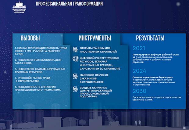 План всероссийской реновации / government.ru