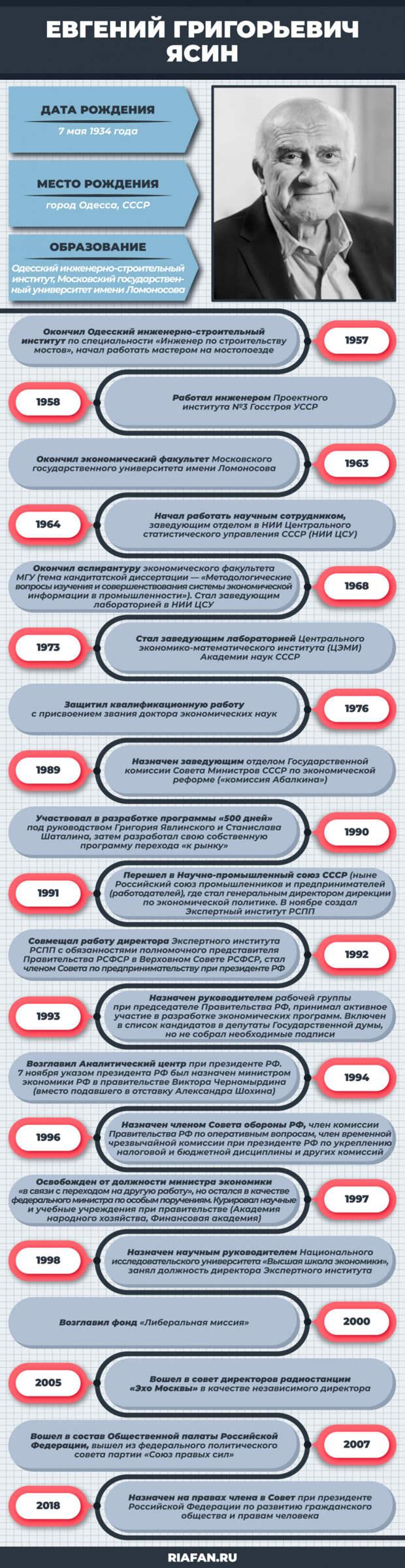 Ельцинский министр Ясин за государственный счет тормозит развитие России