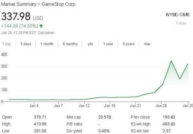 Экономика GameStop - игра со ставками