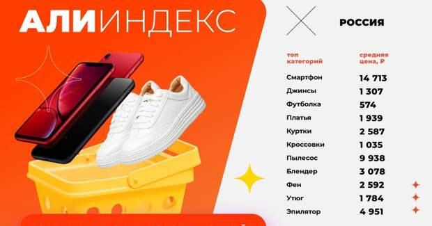 AliExpress посчитал стоимость потребительской онлайн-корзины россиян