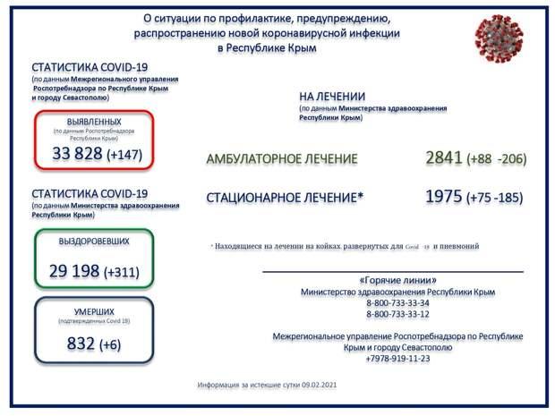 В Крыму зарегистрировали смерть ещё шестерых пациентов с коронавирусом