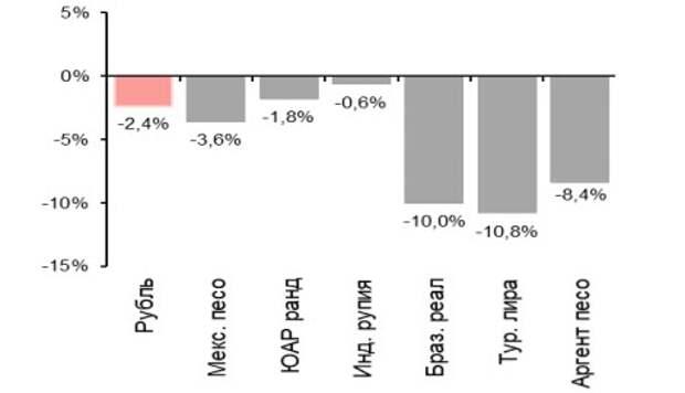 Динамика валют СФР в 1К21, % с 31 дек 2020 г.