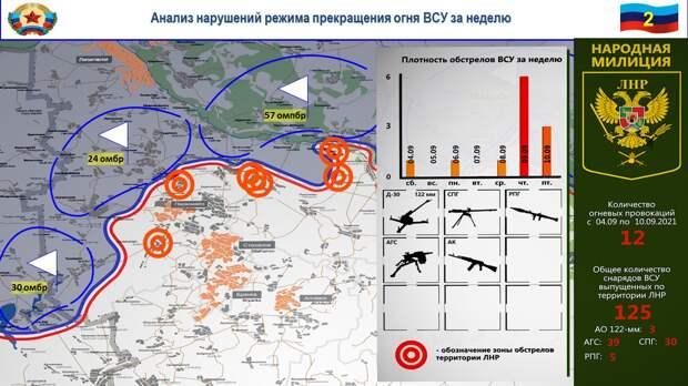 Сводка за неделю от военкора Маг о событиях в ДНР и ЛНР 03.09.21 – 09.09.21