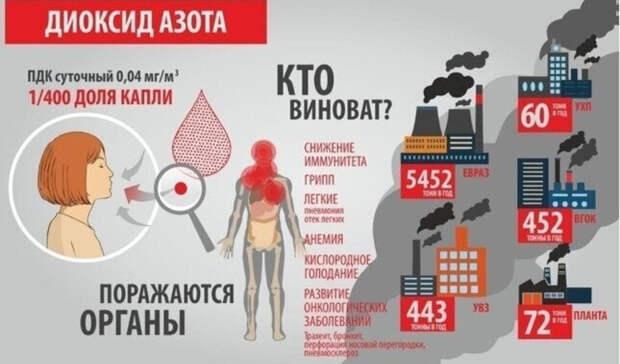 Превышение ПДК диоксида азота в3,5 раза: замеры воздуха вНижнем Тагиле 5марта