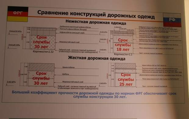 В Ростовской области появится первая в России дорога, отвечающая немецким нормам