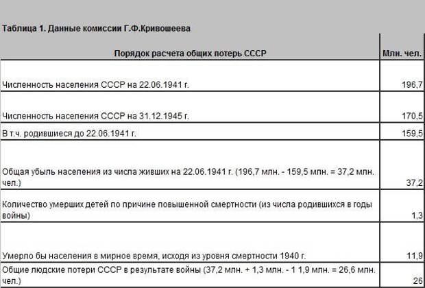 Потери среди мирного населения в 1941–1945: фейки и факты