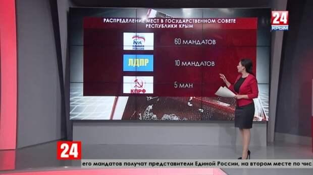 В Избирательной комиссии Крыма рассказали, как будут представлены партии в Государственном Совете Республики
