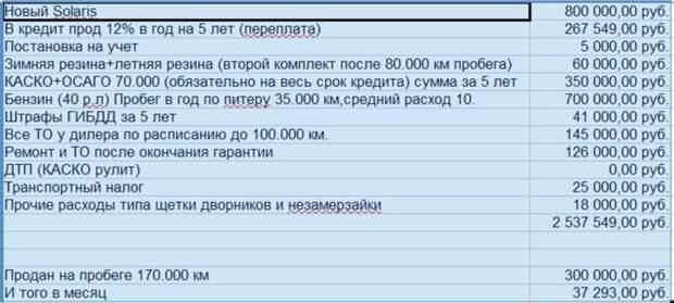 Кредитный Hyundai Solaris #авто, #автовкредит, #автодилеры