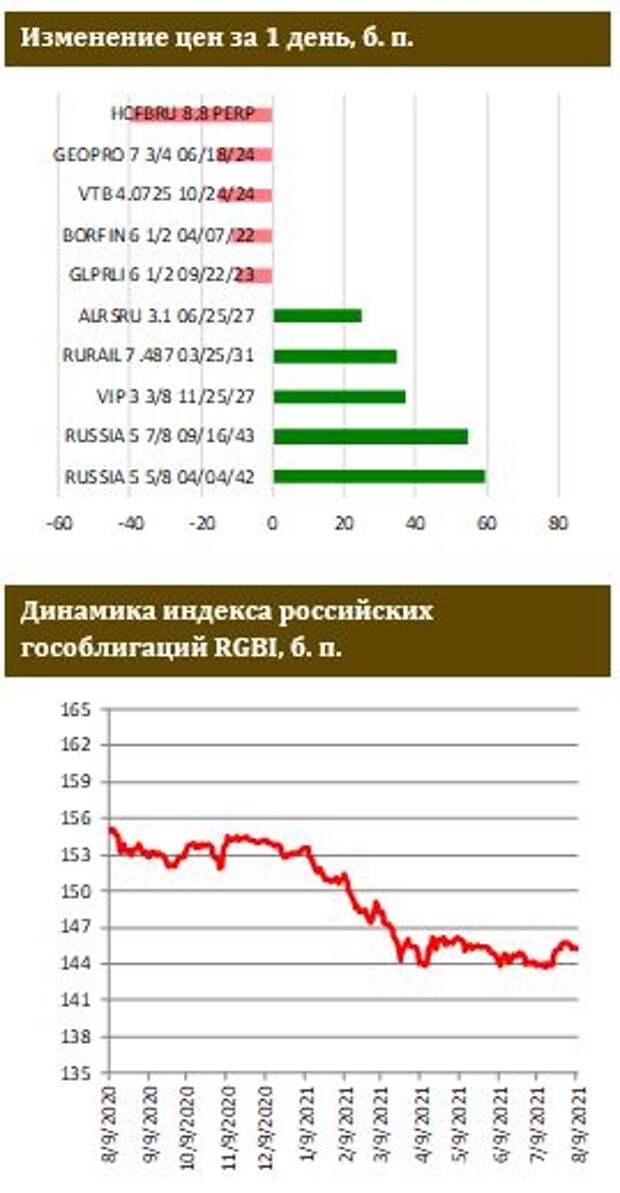 ФИНАМ: Рынок ОФЗ в красных тонах
