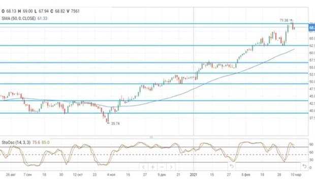 Цены нанефть консолидируются вблизи максимумов