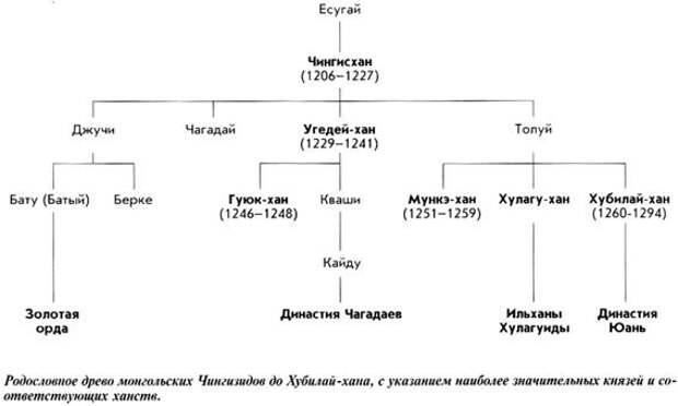 Нашествие Батыя на Русь. Русский Апокалипсис