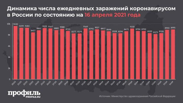 В России выявили 8995 новых случаев коронавируса