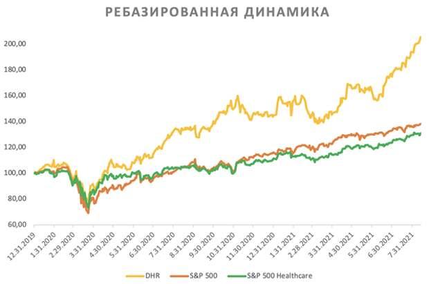 Акции Danaher выглядят дорогими после уверенного ралли