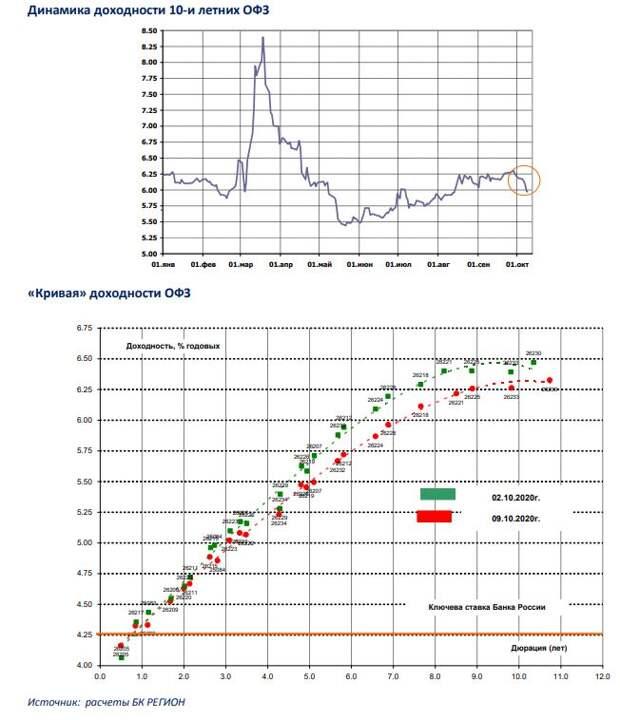 БК РЕГИОН: Рынок рублевых облигаций: снижение доходности ускорилось на фоне ряда позитивных факторов