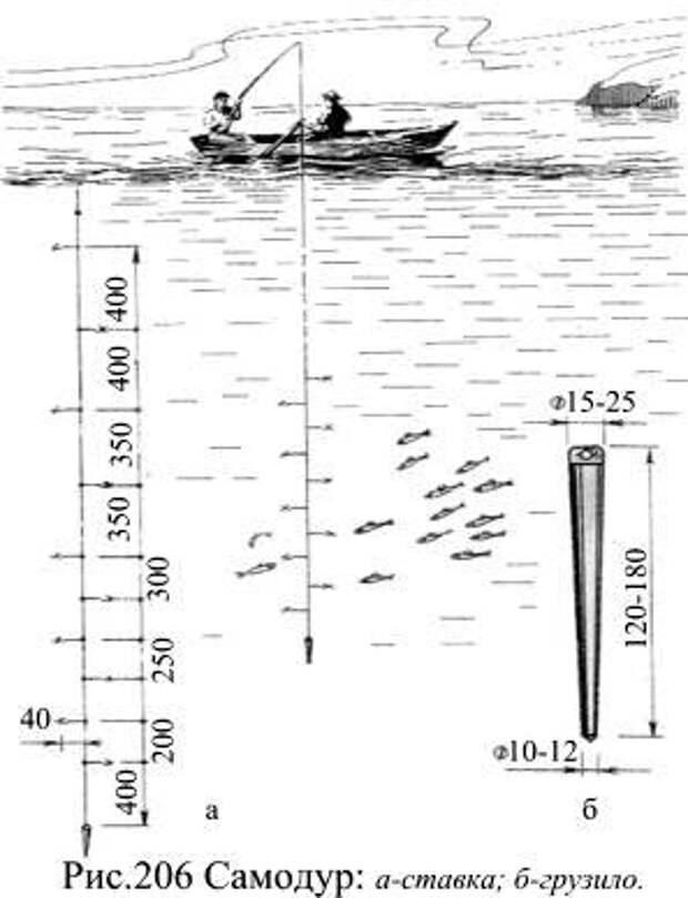 Ловля ставридки на ставку (самодур) с катера