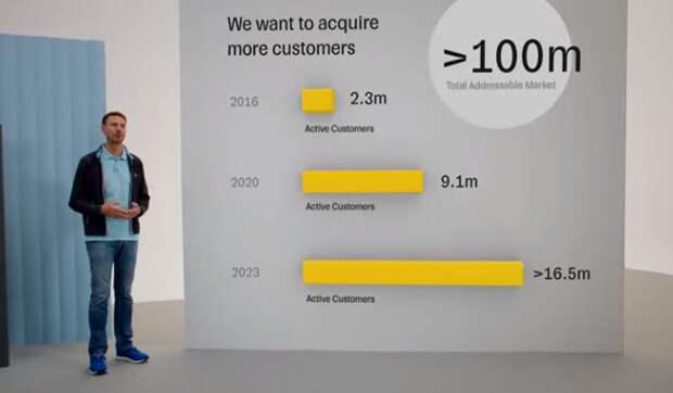 """""""Тинькофф"""" намерен в 2021 году увеличить число активных клиентов на 45%"""