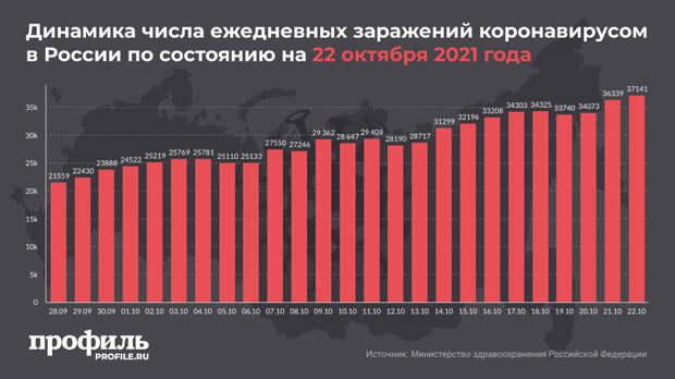 В России обновились антирекорды по числу заражений COVID-19 и количеству смертей