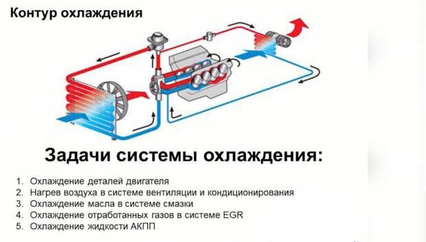 Зачем нужно промывать систему охлаждения?