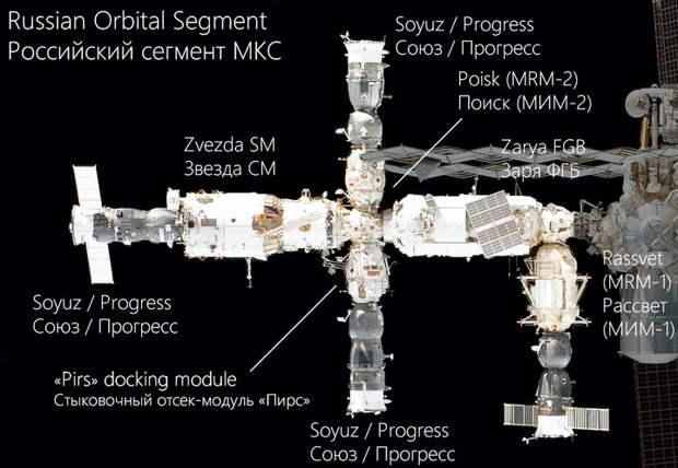 Российская орбитальная станция - РОСС – возвращение к истокам
