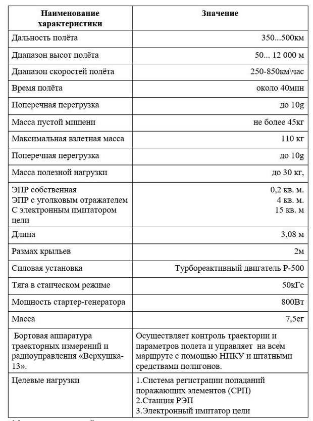 """""""Миномет Пономаренко"""", комплекс """"Соната"""" и воздушный авианосец"""