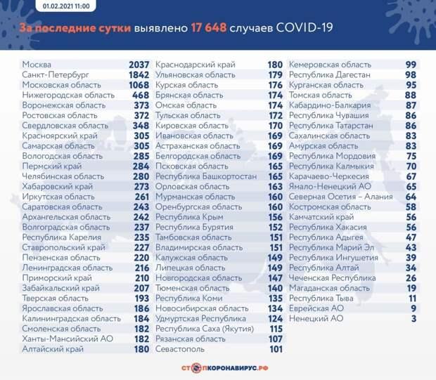 Коронавирус в России: сколько заболевших, умерших и вылечившихся 1 февраля
