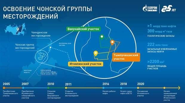 """Запасы Чонской группы месторождений """"Газпром нефти"""" расширены на 10%"""