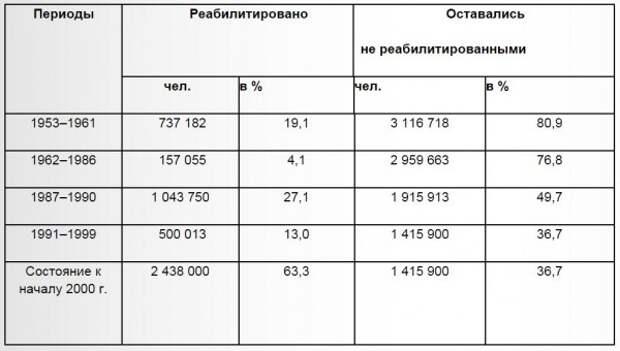 97,5% населения СССР не подвергалось политическим репрессиям ни в какой форме