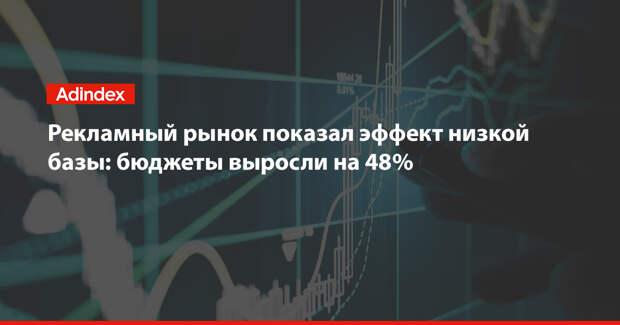 Рекламный рынок показал эффект низкой базы: бюджеты выросли на 48%