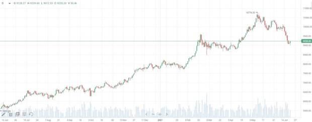 График цены на медь