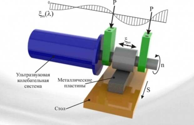 В МАДИ изобрели устройство для ультразвуковой сварки