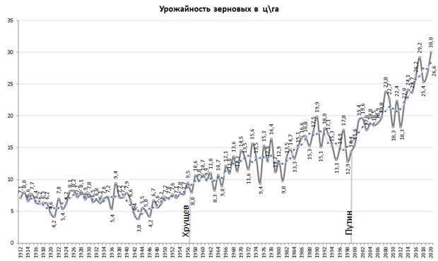Рекордная урожайность в России, поддержка Северного потока-2 и разочарование в западных СМИ