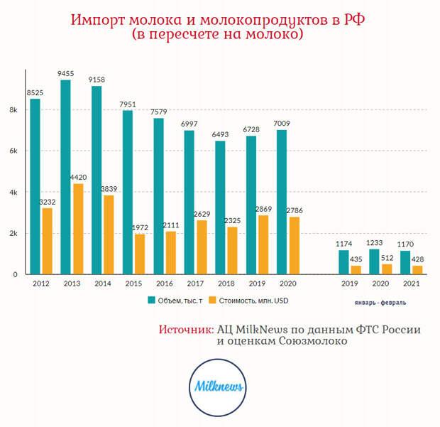 В Курской области открылся новый молочный комплекс на 12 тыс. голов КРС