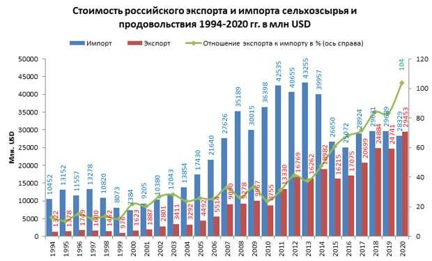 Продовольственная независимость России достигнута